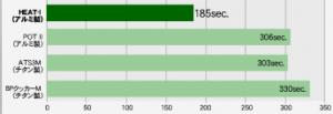 dg-1100-graph
